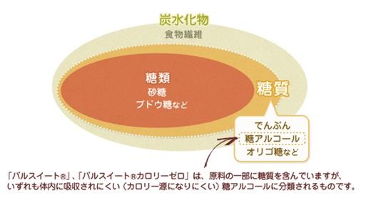 糖質.jpgのサムネイル画像